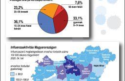 Rövidhír- Magyarországi influenzahelyzet (2020. január 20-26.)
